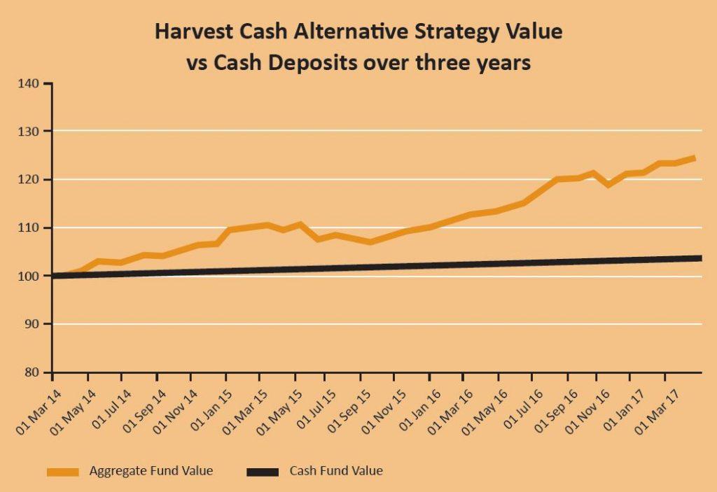Solution to Low Cash Deposit Rates - Cash Alternative