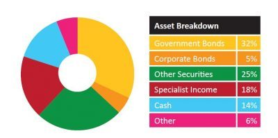 Assets in Pension