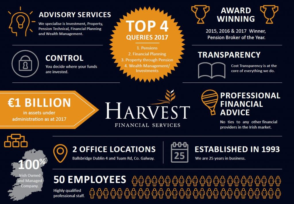 Harvest Financial Services - Independent Financial Advice