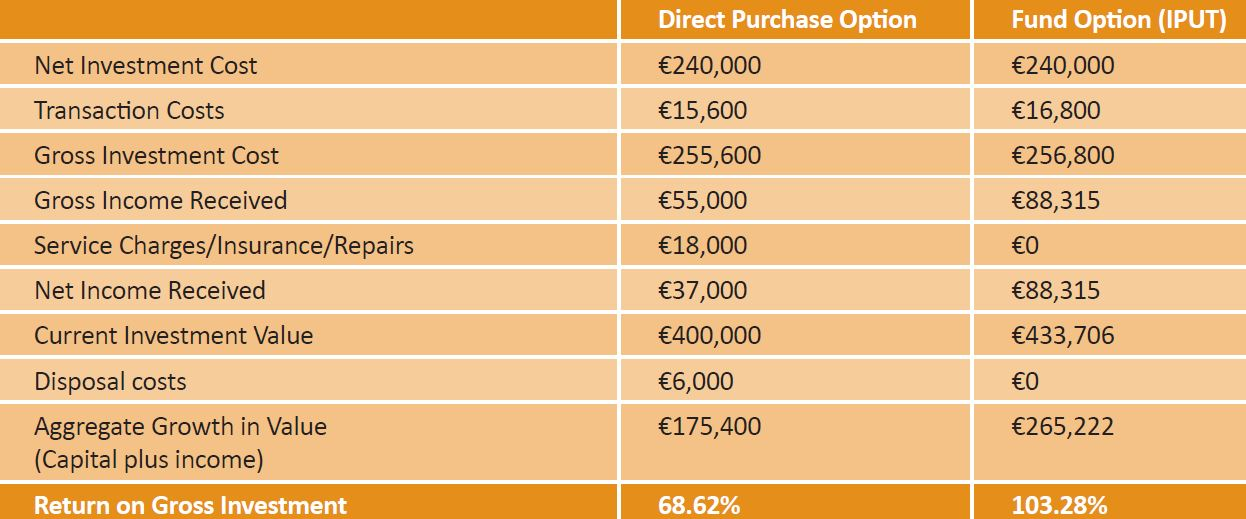 Property Investment using your Pension