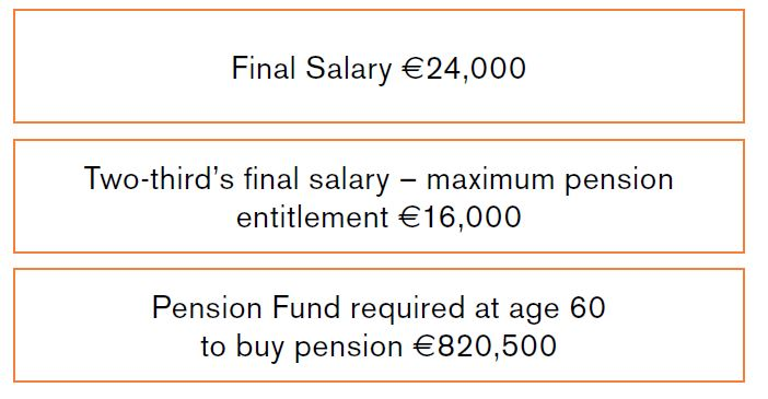 company profits into pension