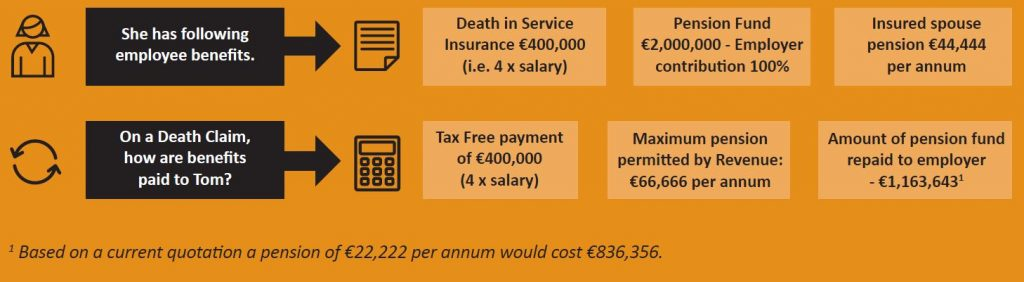 Death in Service - what happens to your pension when you die
