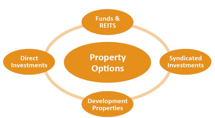 How does Property Fit in to your Portfolio?