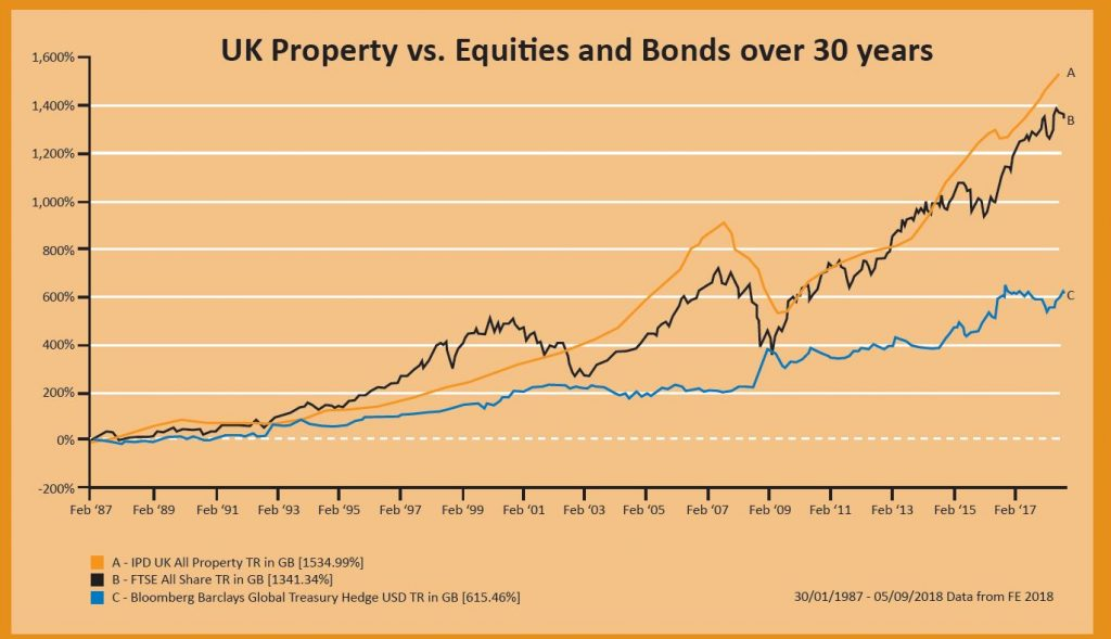 Property as an Investment Asset Class