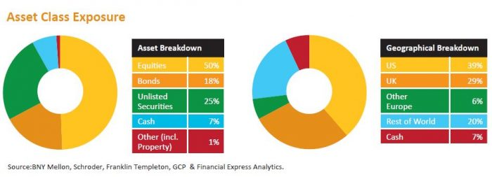 investing for income asset breakdown