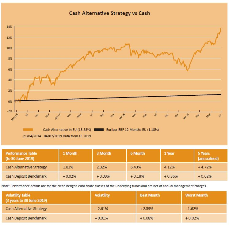 Performance of the Harvest Cash Alternative Strategy