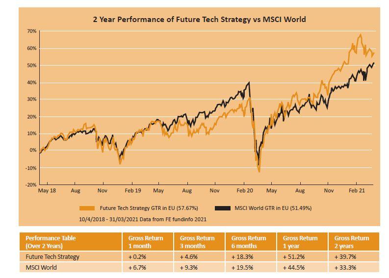 Future tech strategy performance