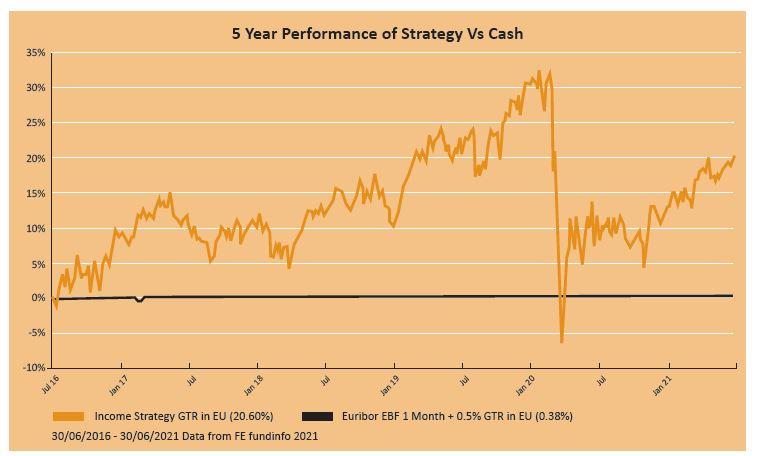income strategy